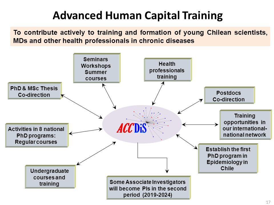 Advanced Human Capital Training