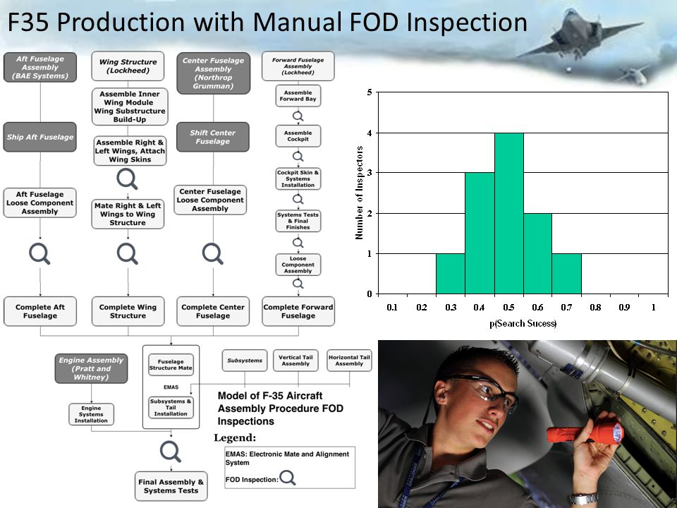 F35 Production with Manual FOD Inspection