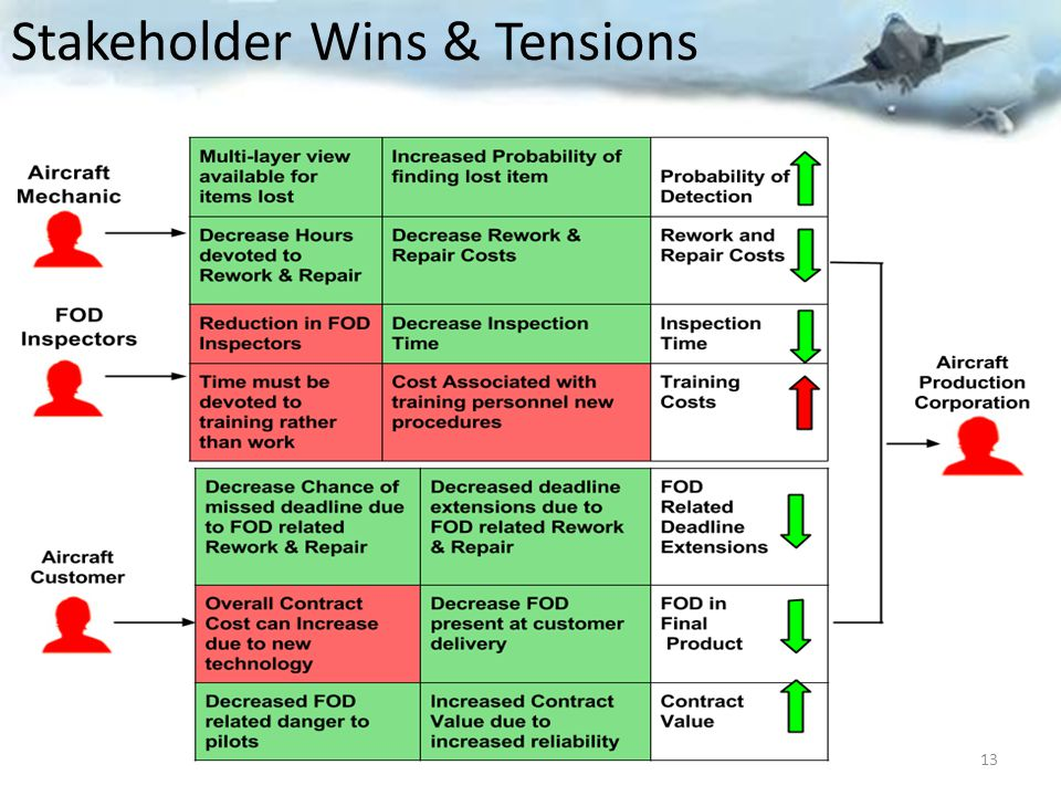 Stakeholder Wins & Tensions