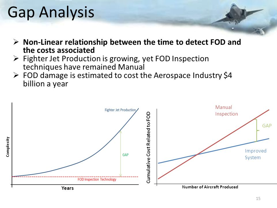 Gap Analysis Non-Linear relationship between the time to detect FOD and the costs associated.