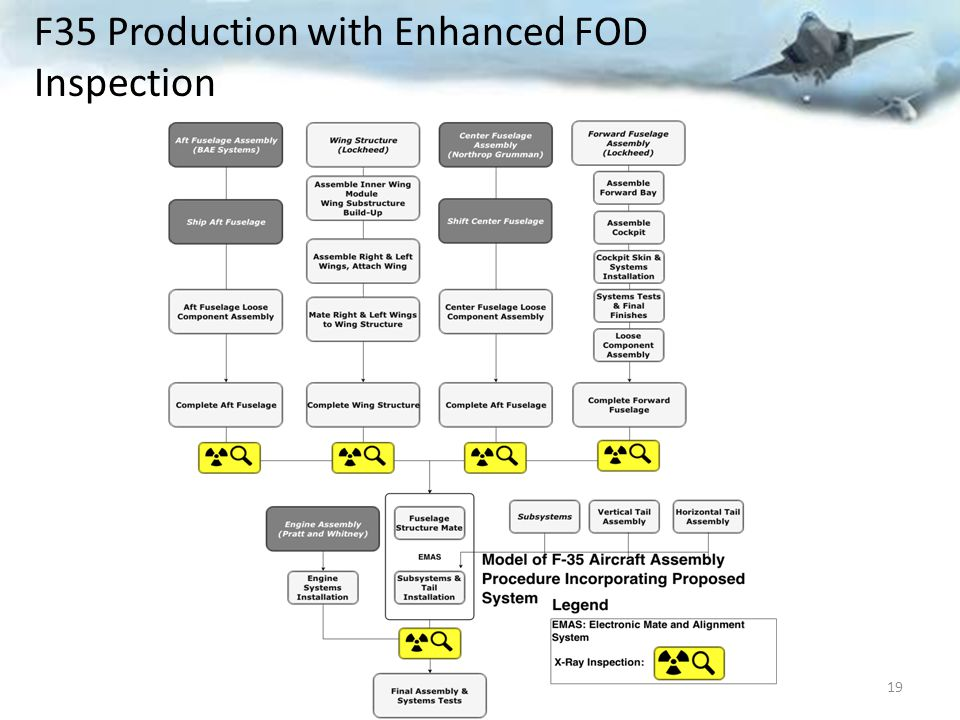 F35 Production with Enhanced FOD