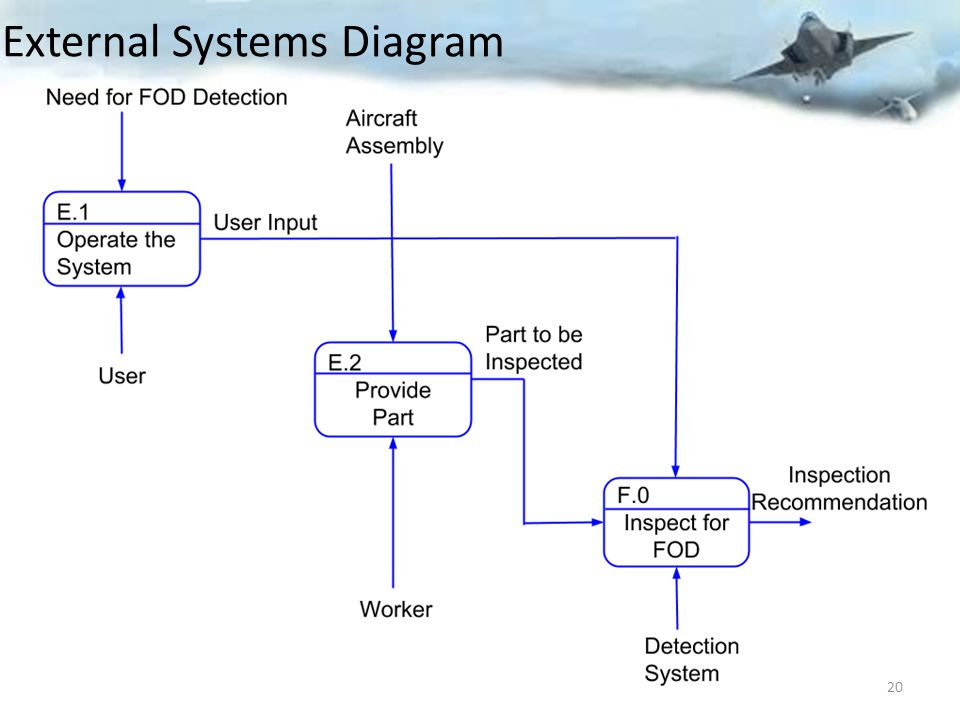 External Systems Diagram