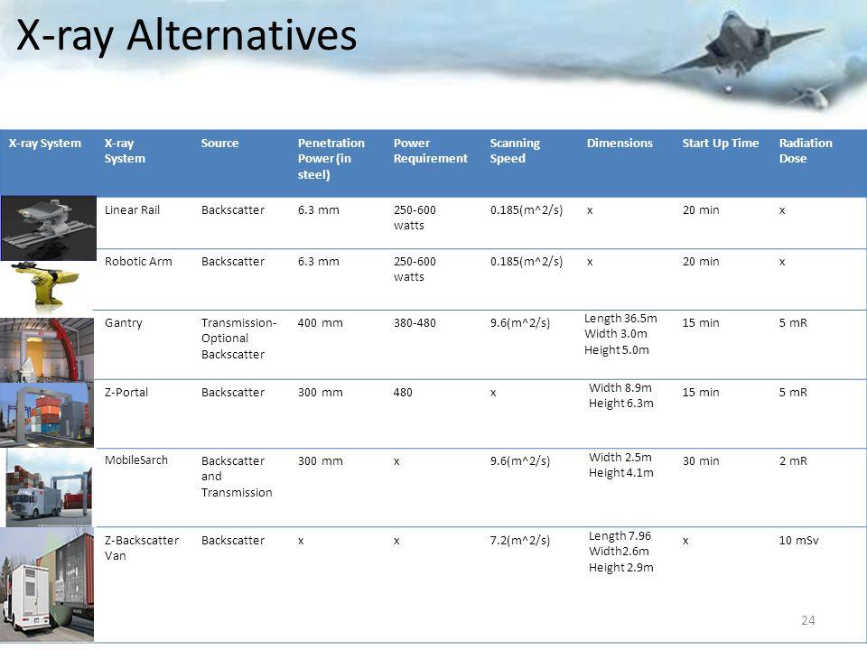 X-ray Alternatives X-ray System X-ray System Source