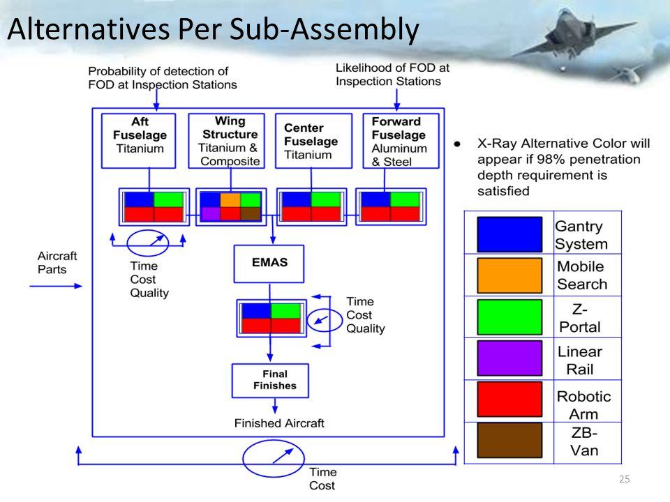 Alternatives Per Sub-Assembly