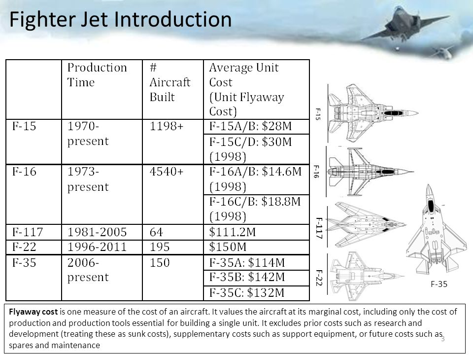 Fighter Jet Introduction
