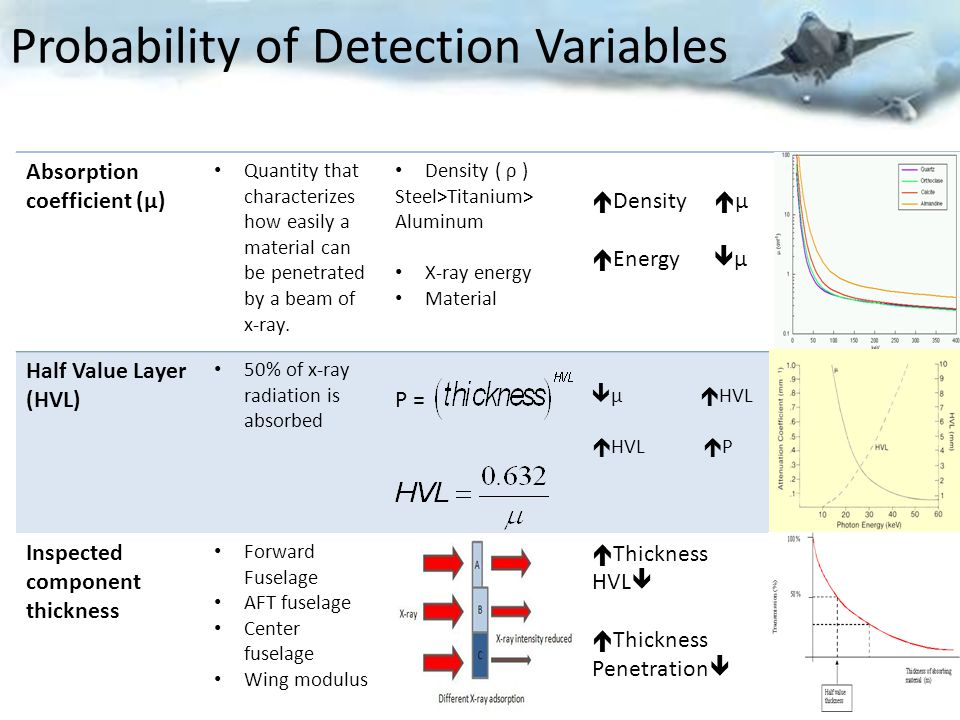 Probability of Detection Variables
