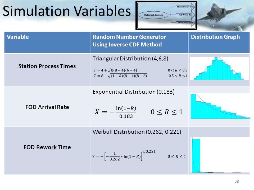 Simulation Variables Variable Random Number Generator