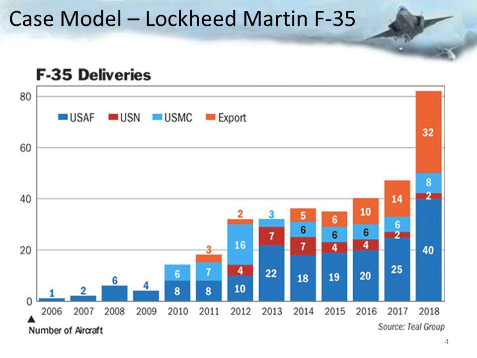 Case Model – Lockheed Martin F-35