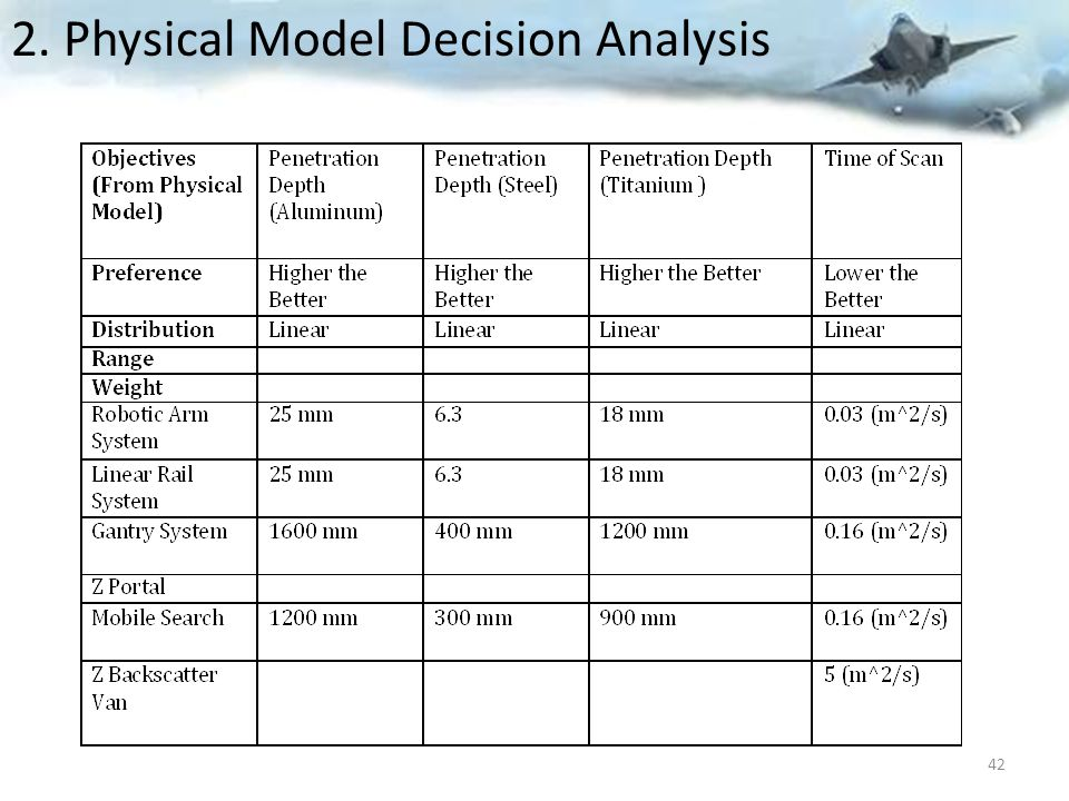 2. Physical Model Decision Analysis