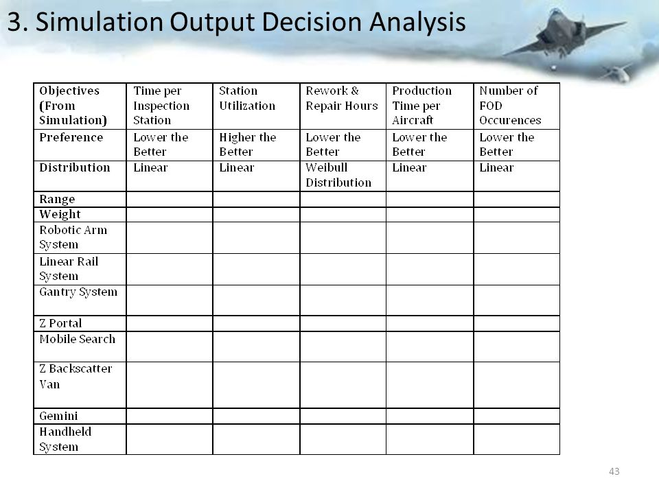 3. Simulation Output Decision Analysis