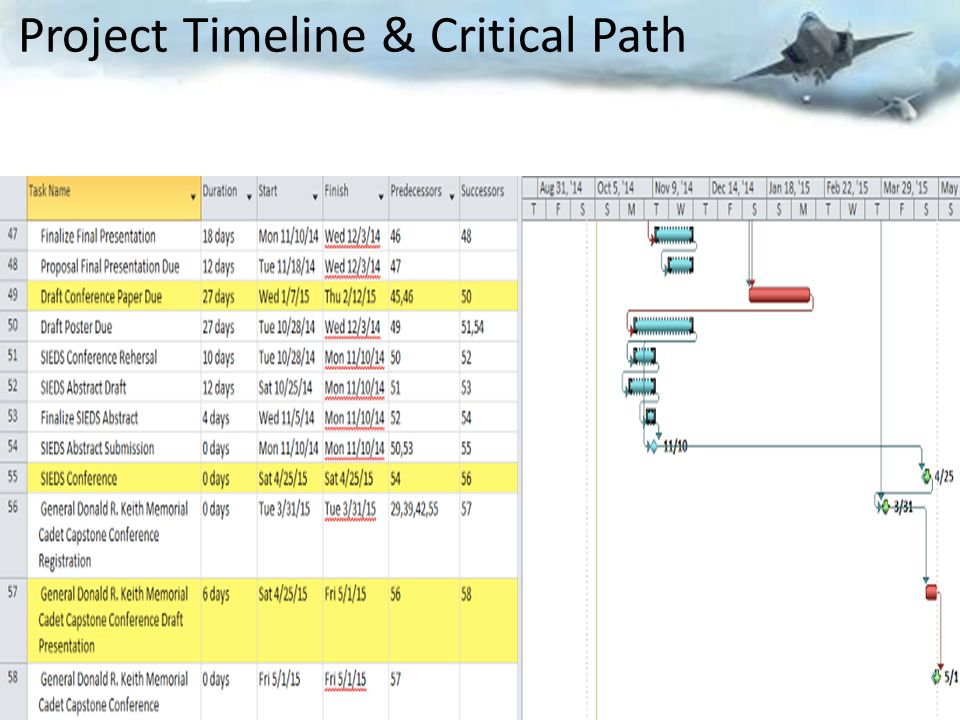 Project Timeline & Critical Path