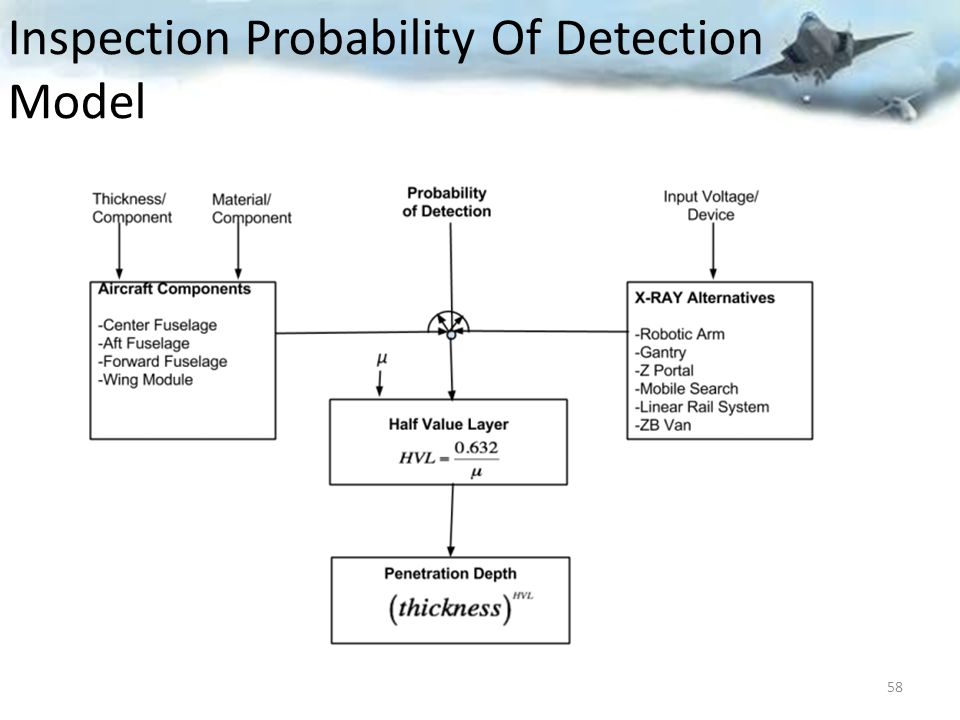 Inspection Probability Of Detection