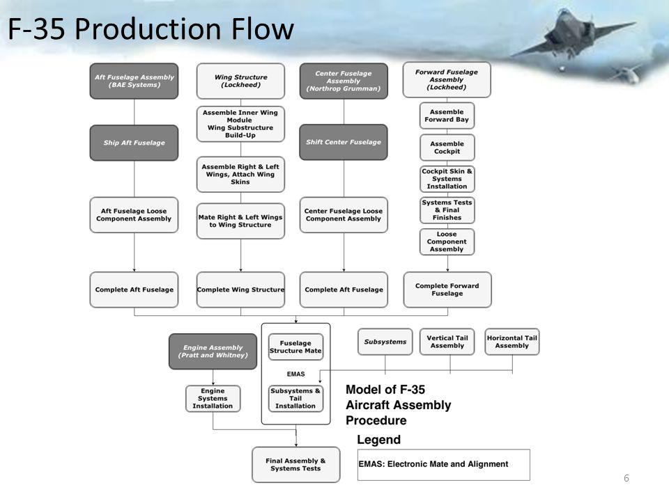 F-35 Production Flow