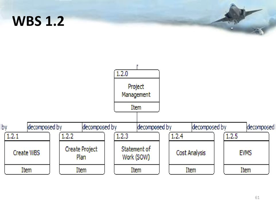 WBS 1.2