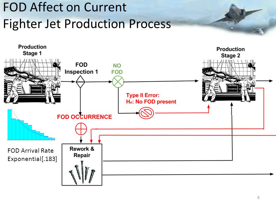 FOD Affect on Current Fighter Jet Production Process