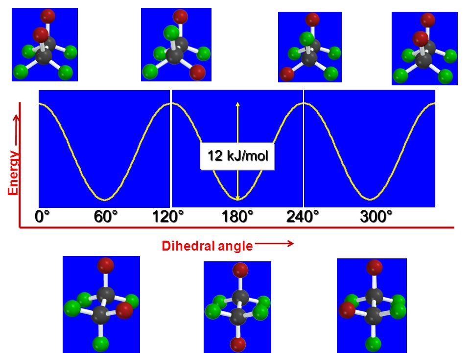 12 kJ/mol Energy 0° 60° 120° 180° 240° 300° 360° Dihedral angle 11