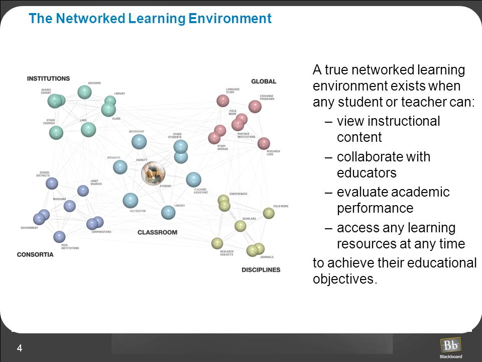 The Networked Learning Environment