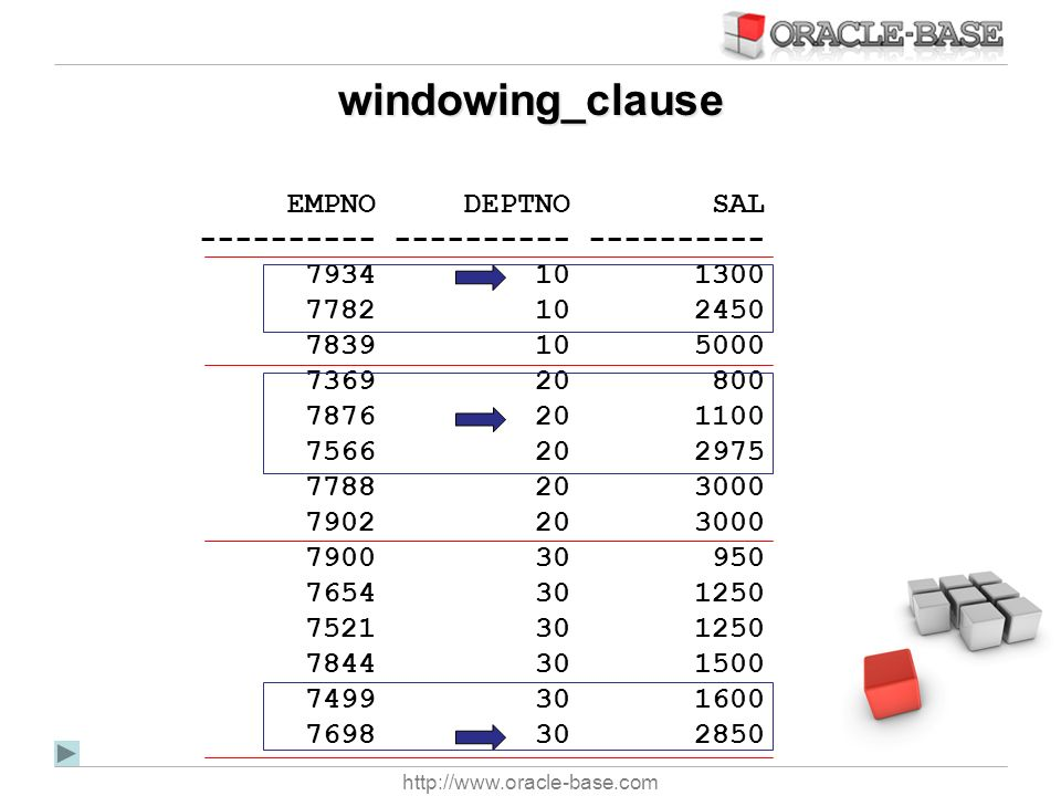 windowing_clause EMPNO DEPTNO SAL ---------- ---------- ----------