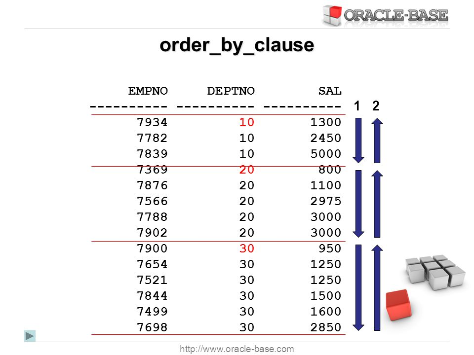 order_by_clause EMPNO DEPTNO SAL ---------- ---------- ----------