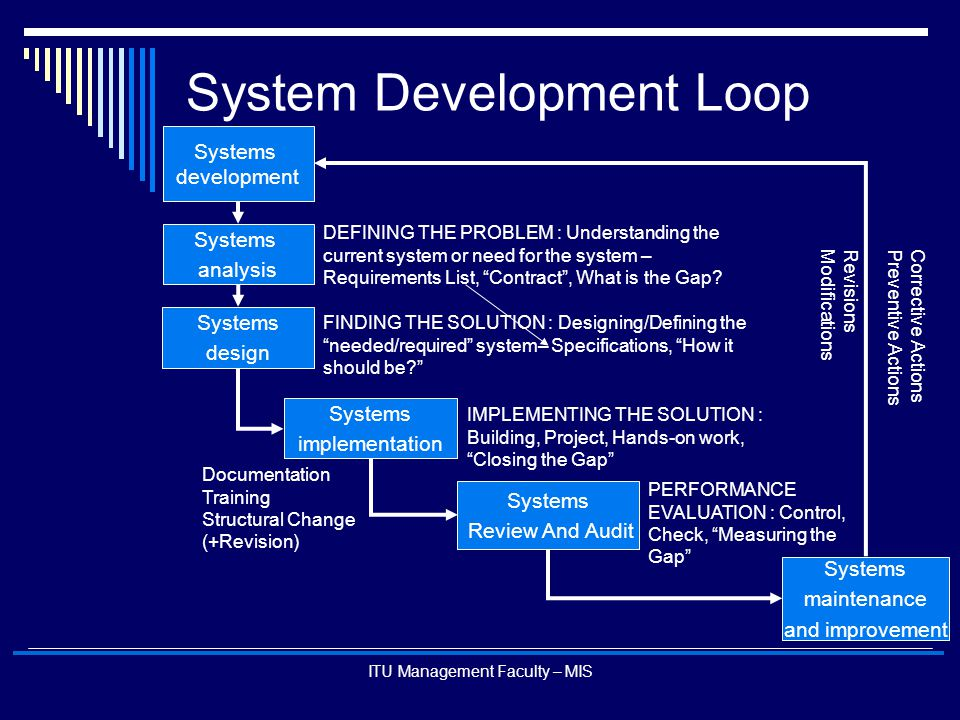 System Development Loop