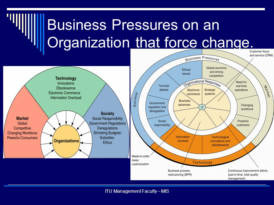 Business Pressures on an Organization that force change.