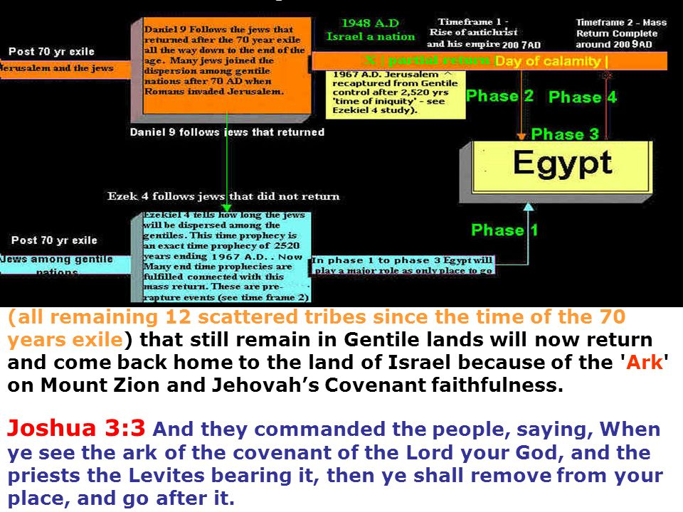 (all remaining 12 scattered tribes since the time of the 70 years exile) that still remain in Gentile lands will now return and come back home to the land of Israel because of the Ark on Mount Zion and Jehovah's Covenant faithfulness.