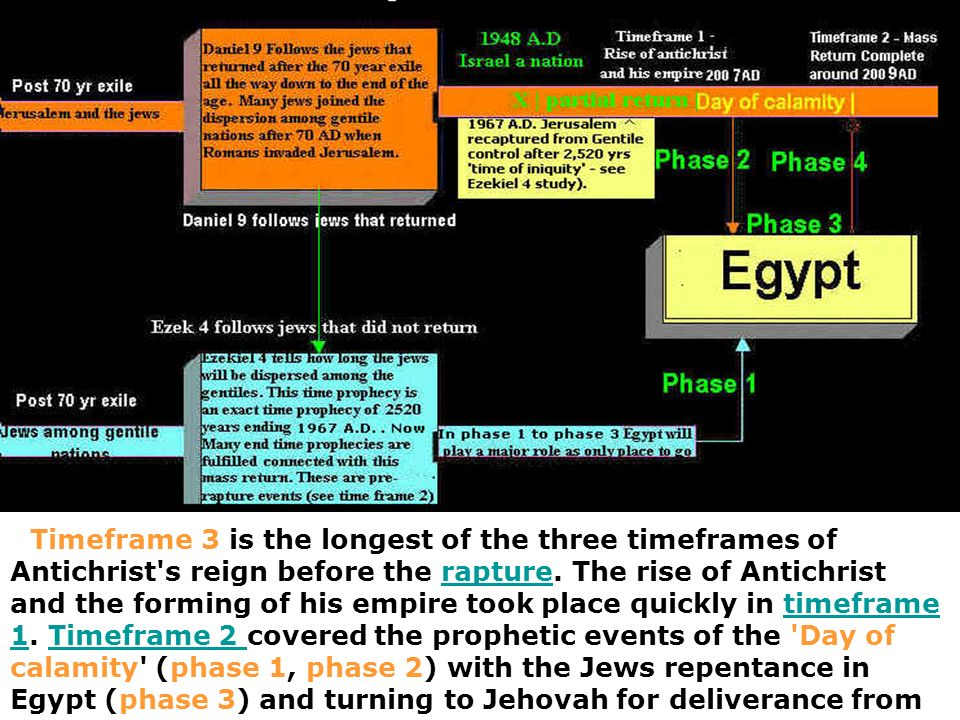 Timeframe 3 is the longest of the three timeframes of Antichrist s reign before the rapture.