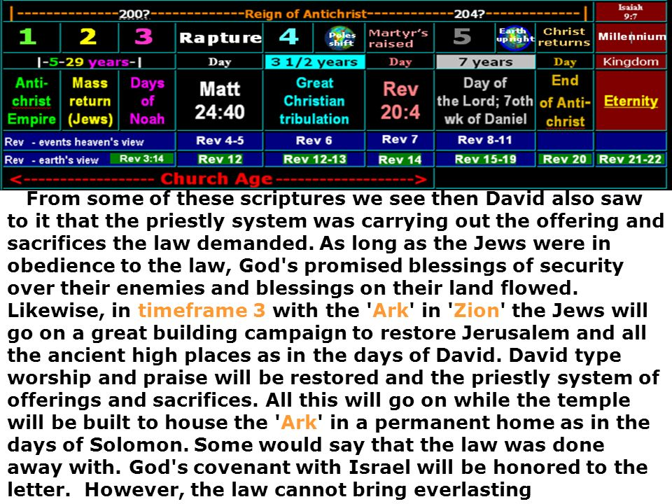 From some of these scriptures we see then David also saw to it that the priestly system was carrying out the offering and sacrifices the law demanded.