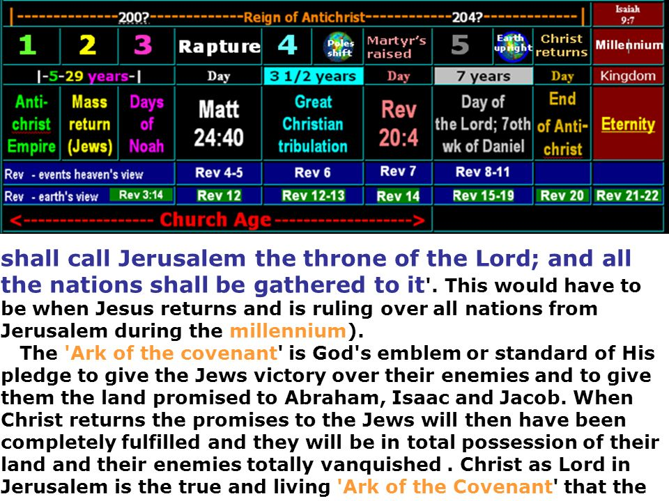 shall call Jerusalem the throne of the Lord; and all the nations shall be gathered to it .