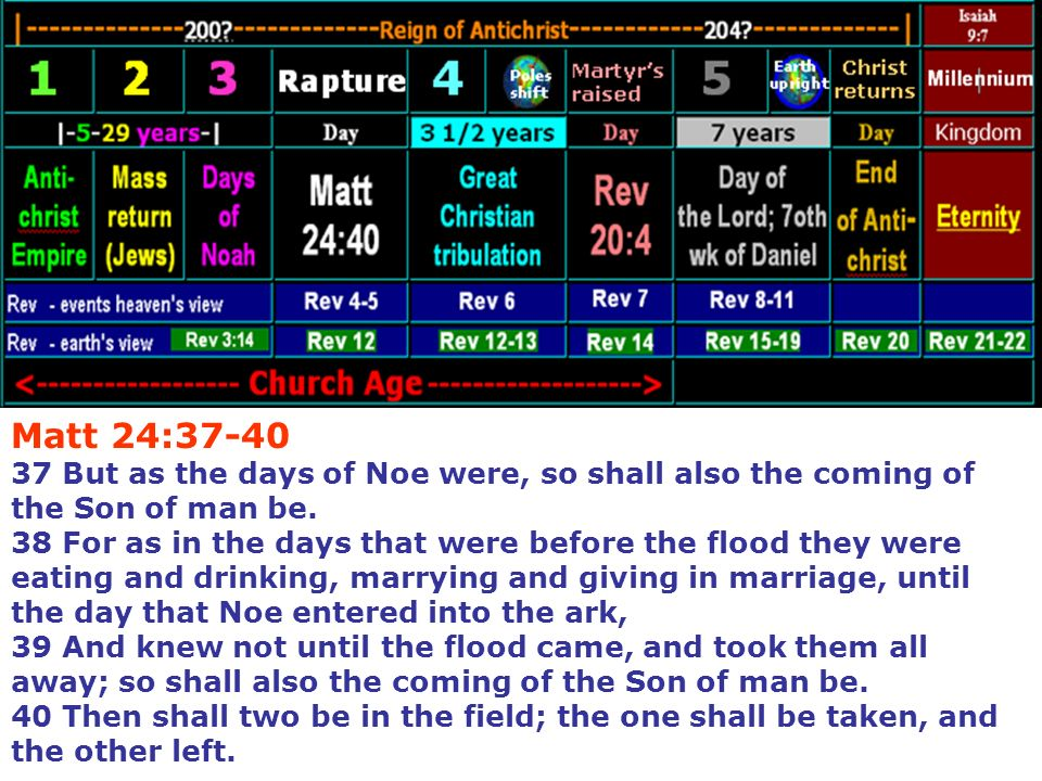 Matt 24:37-40 37 But as the days of Noe were, so shall also the coming of the Son of man be.