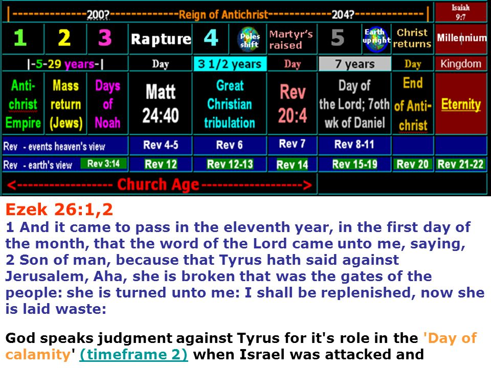 Ezek 26:1,2 1 And it came to pass in the eleventh year, in the first day of the month, that the word of the Lord came unto me, saying, 2 Son of man, because that Tyrus hath said against Jerusalem, Aha, she is broken that was the gates of the people: she is turned unto me: I shall be replenished, now she is laid waste: