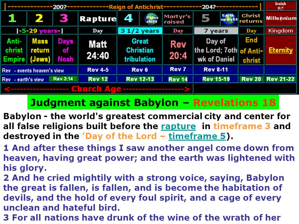 Judgment against Babylon – Revelations 18