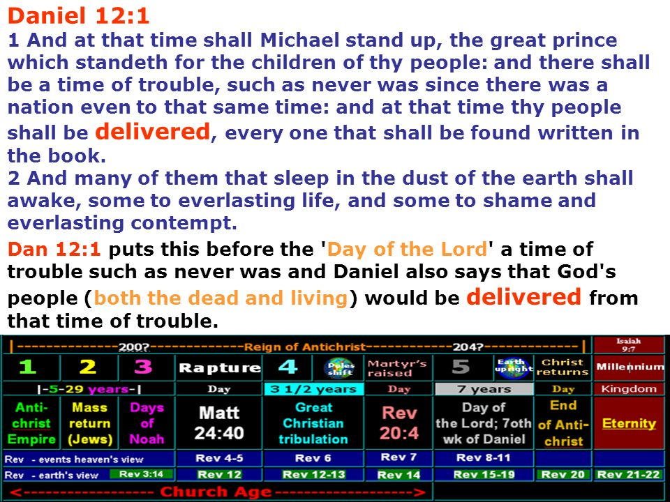 Daniel 12:1 1 And at that time shall Michael stand up, the great prince which standeth for the children of thy people: and there shall be a time of trouble, such as never was since there was a nation even to that same time: and at that time thy people shall be delivered, every one that shall be found written in the book. 2 And many of them that sleep in the dust of the earth shall awake, some to everlasting life, and some to shame and everlasting contempt.