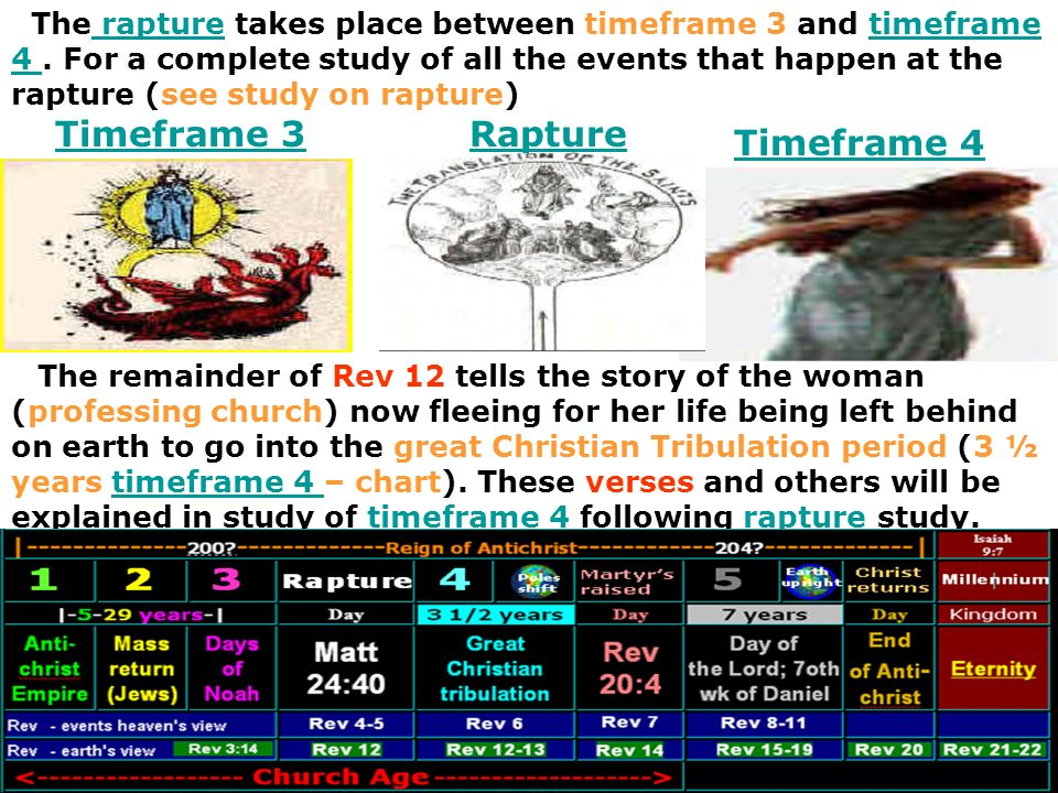 Timeframe 3 Rapture Timeframe 4
