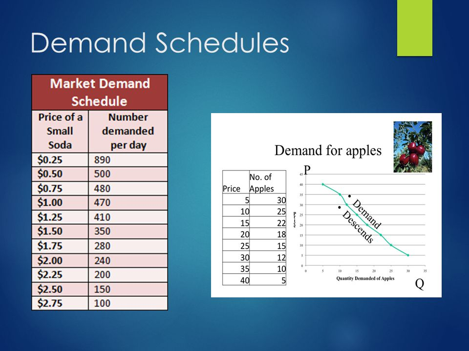 Demand Schedules