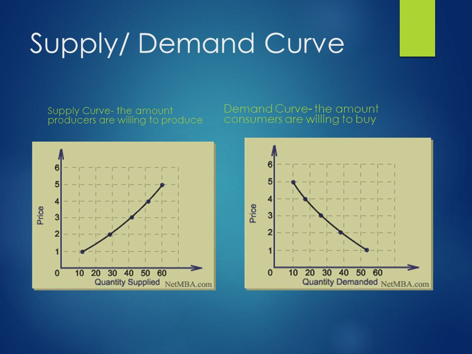 Supply/ Demand Curve Supply Curve- the amount producers are willing to produce.