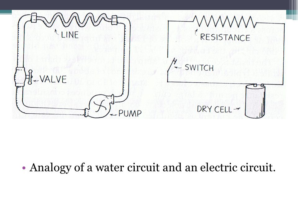 Analogy of a water circuit and an electric circuit.
