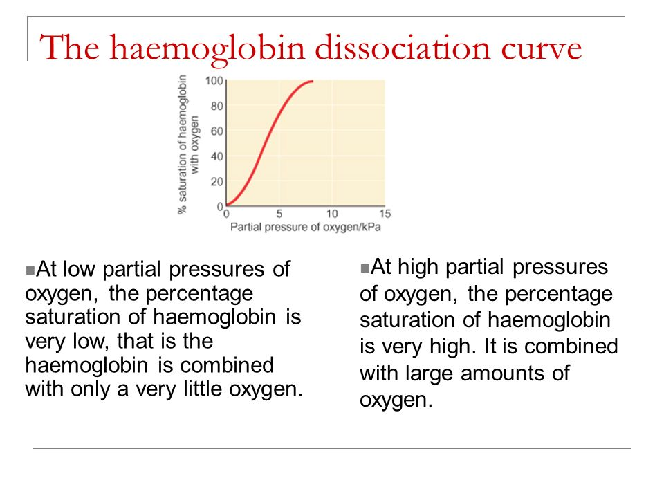 The haemoglobin dissociation curve