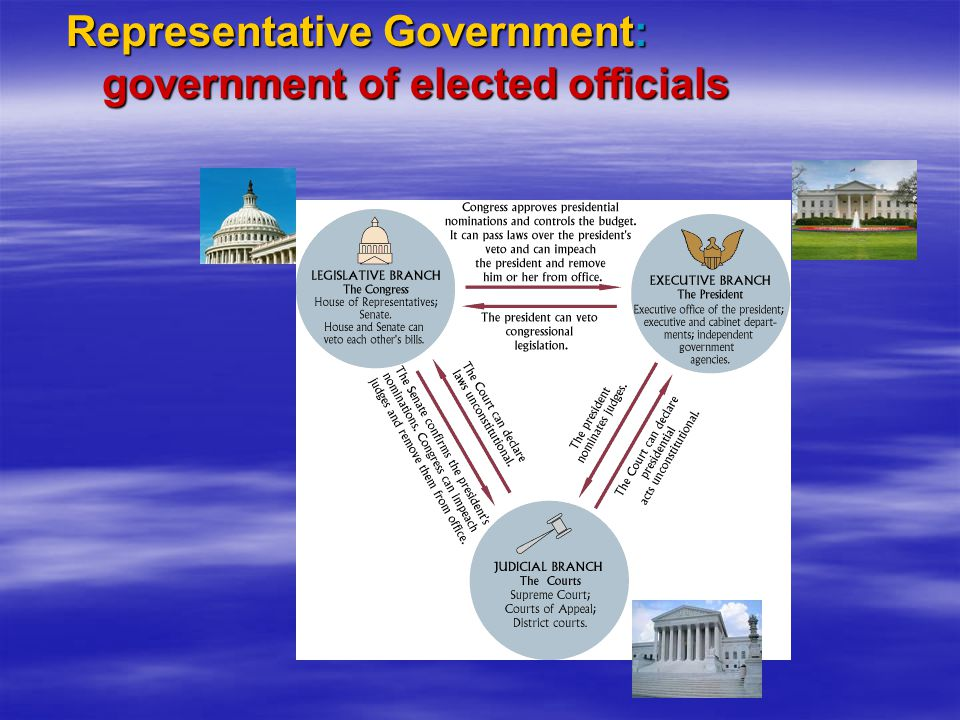Representative Government: government of elected officials