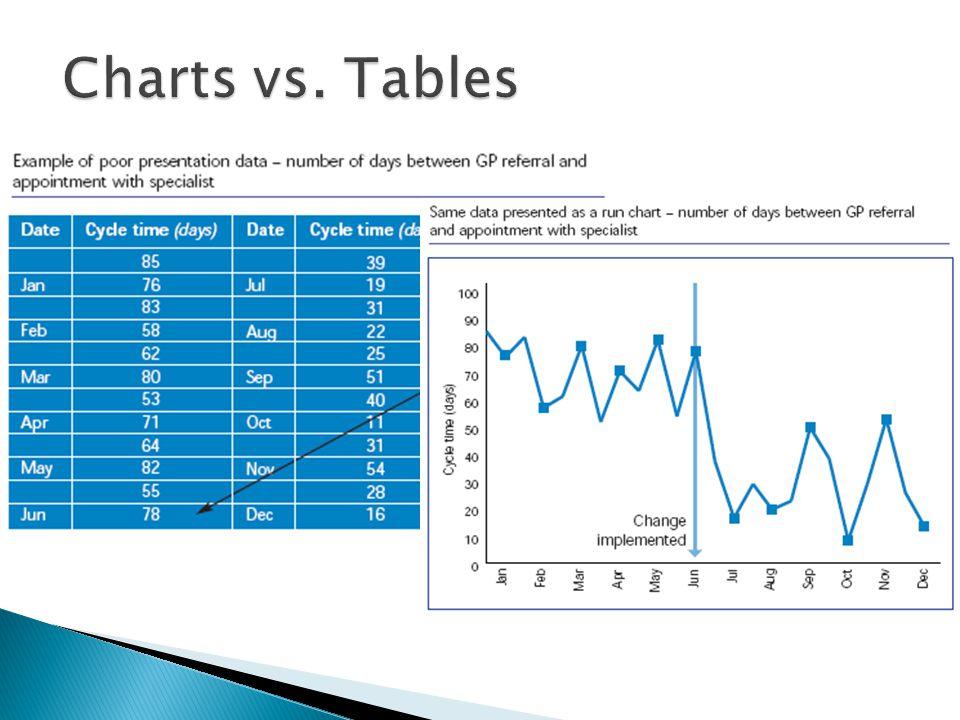 Charts vs. Tables 16