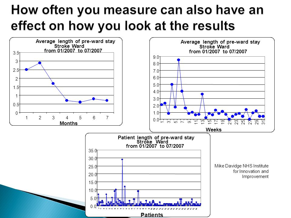 How often you measure can also have an effect on how you look at the results