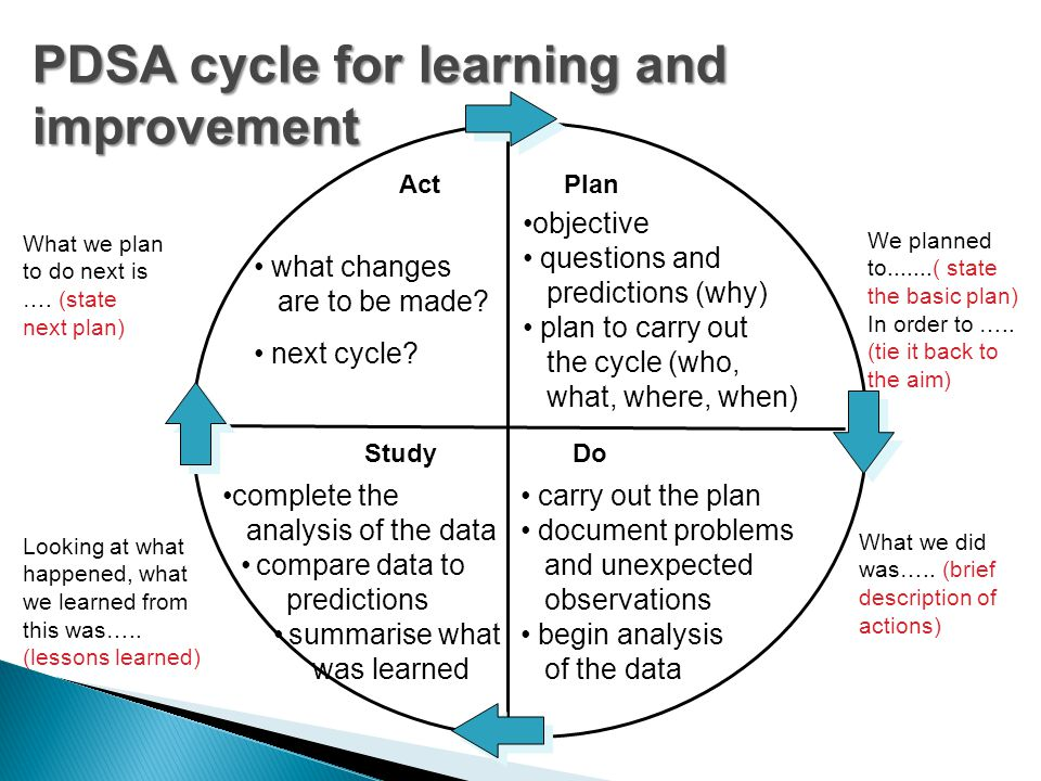 PDSA cycle for learning and improvement