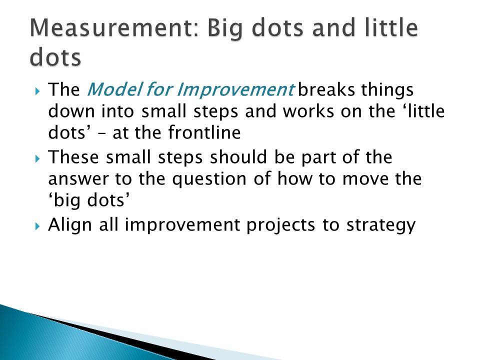 Measurement: Big dots and little dots