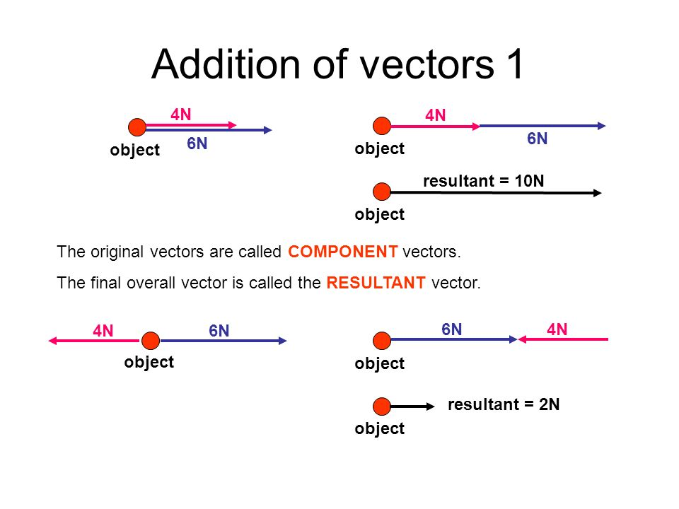 Addition of vectors 1 4N 6N object 4N 6N object resultant = 10N object