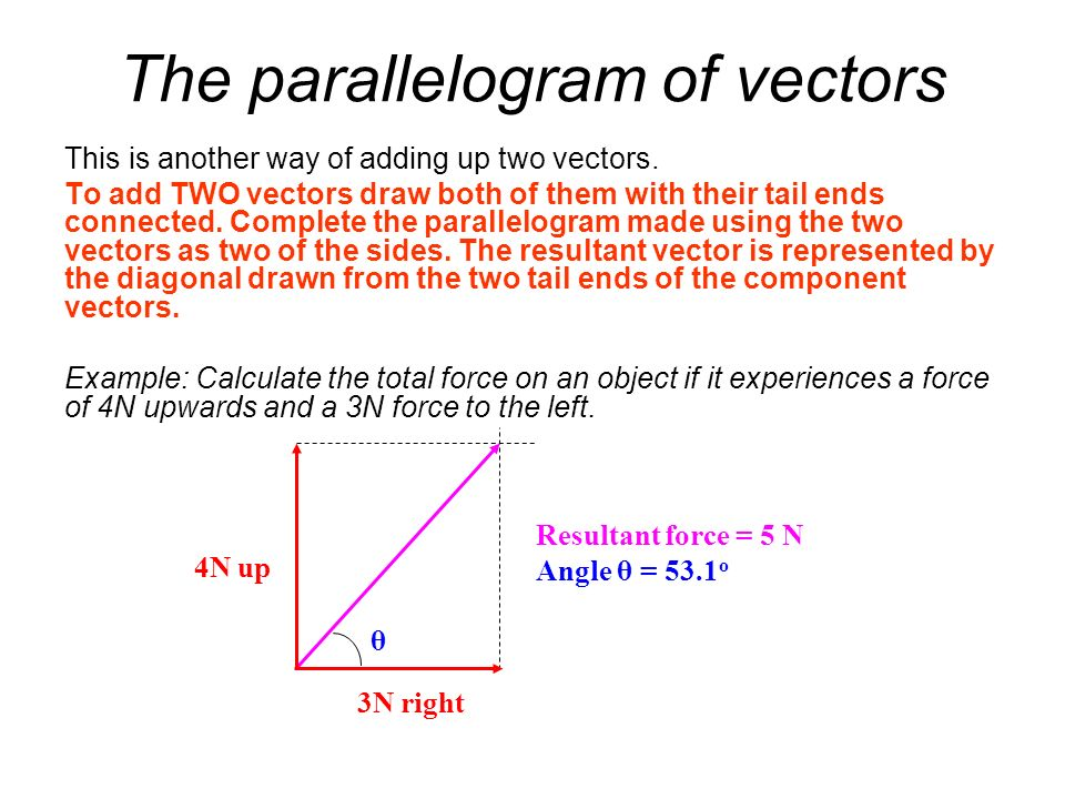 The parallelogram of vectors