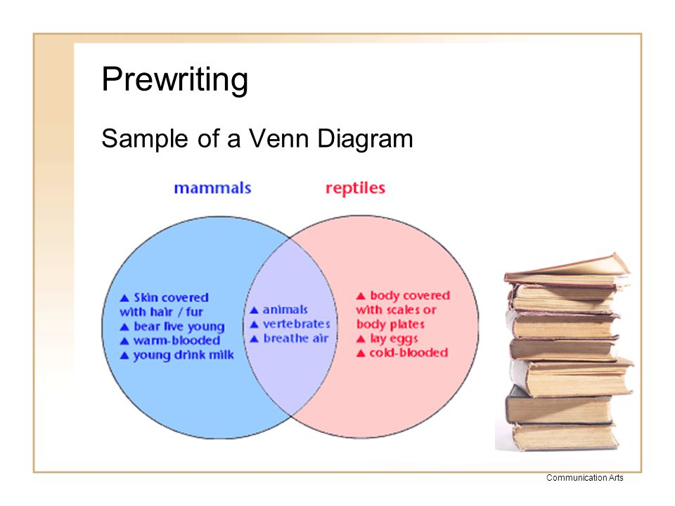 Prewriting Sample of a Venn Diagram Communication Arts
