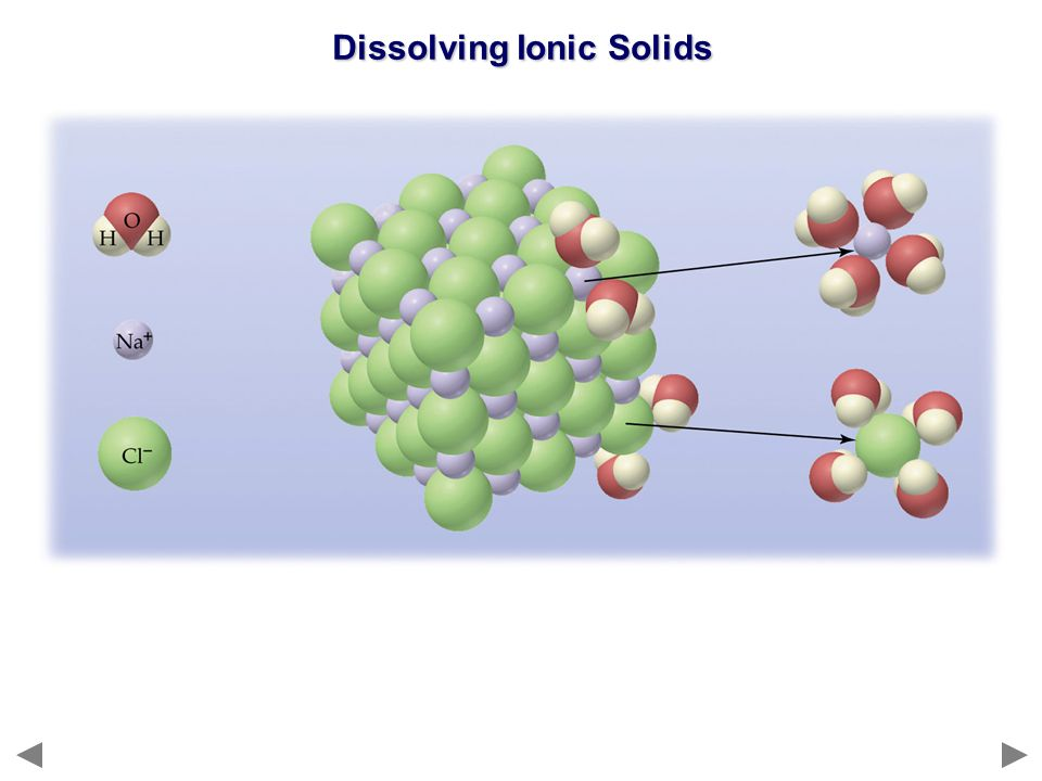 Dissolving Ionic Solids