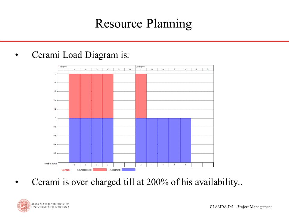 Resource Planning Cerami Load Diagram is: