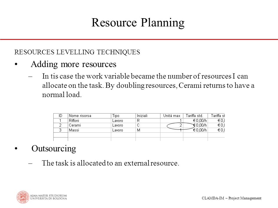 Resource Planning Adding more resources Outsourcing