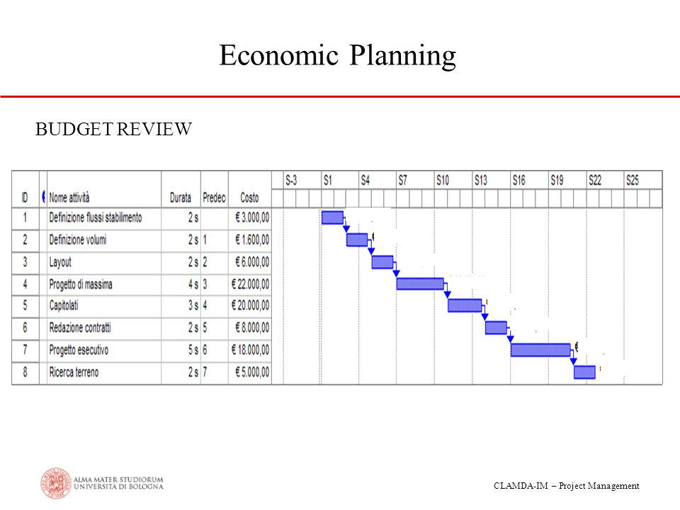 Economic Planning BUDGET REVIEW